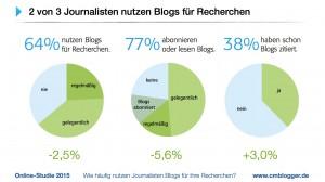Blogstudie-2015.004