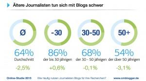 Blogstudie-2015.006