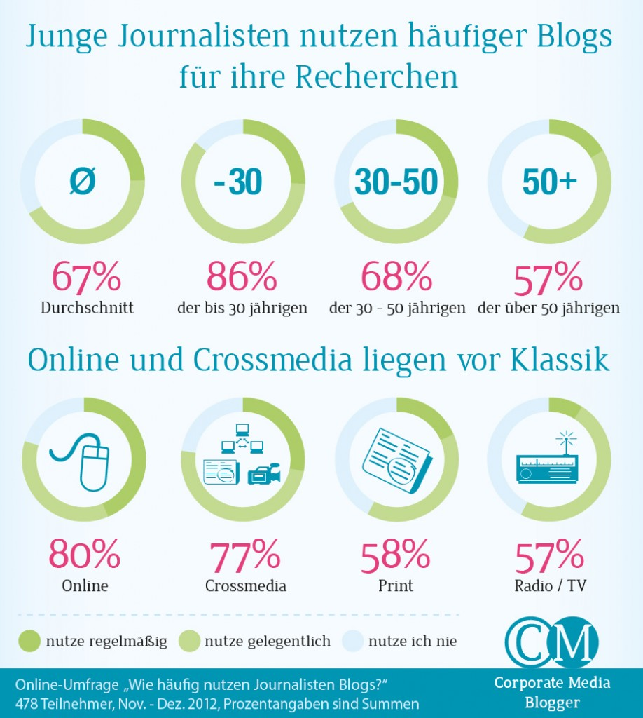Social Media Infografik - Junge Journalisten nutzen häufiger Blogs