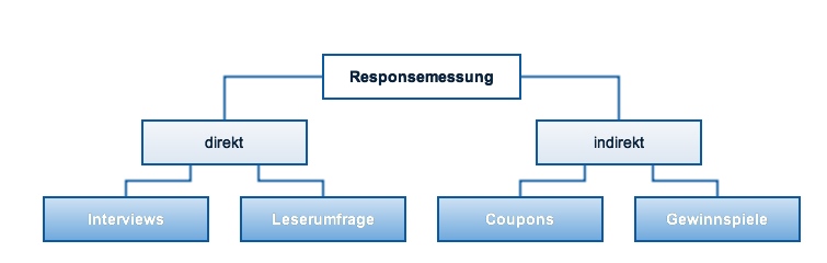 Responsemessung