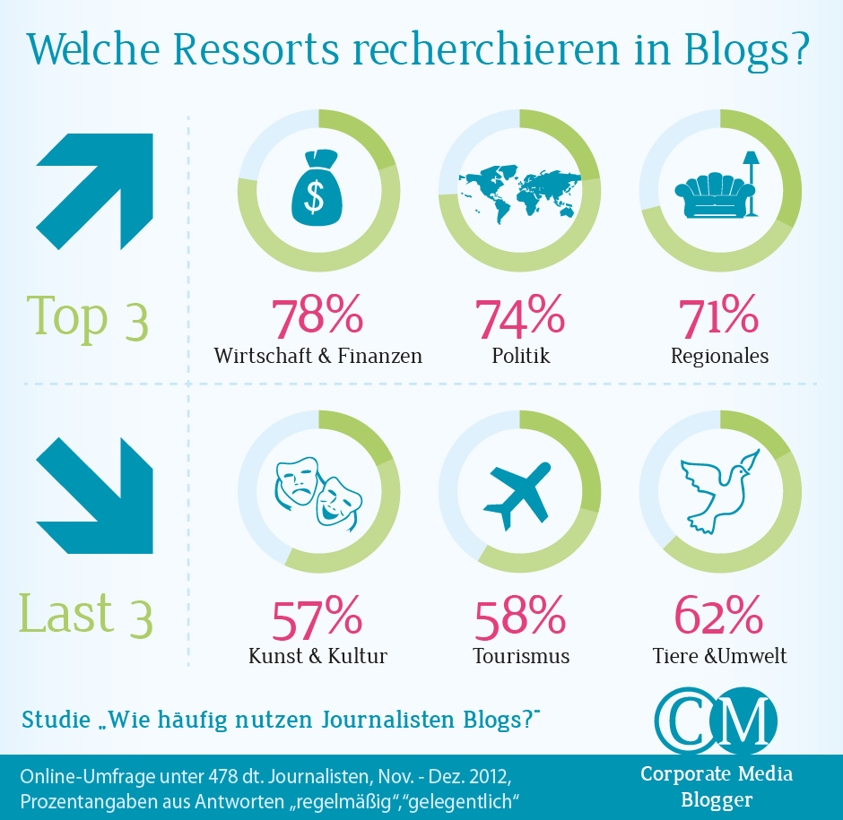 Social Media Infografik - Welche Ressorts recherchieren in Blogs?